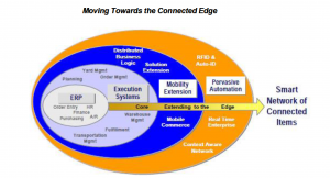 The Connected Edge